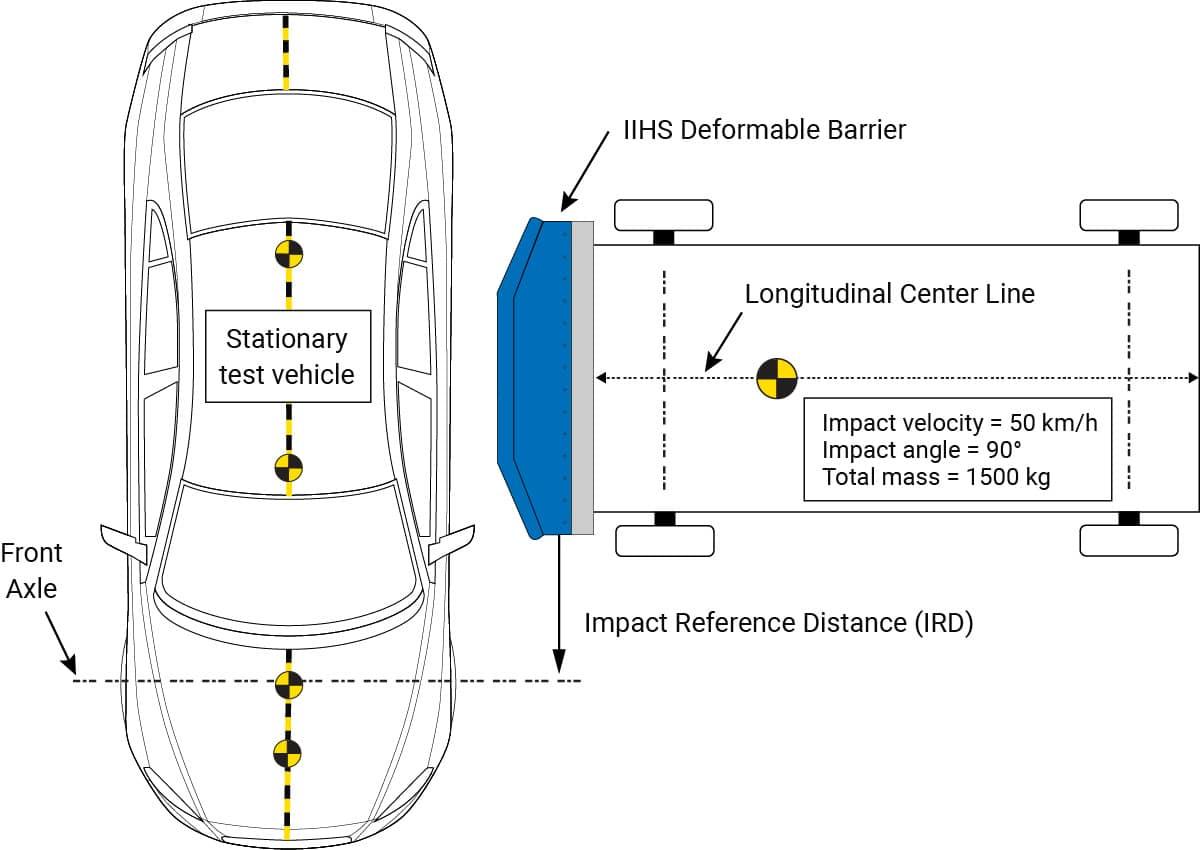 MDB IIHS Crash Test Diagram